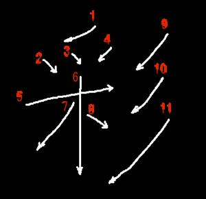 """Jouyou Kanji """"彩"""" Stroke Order"""