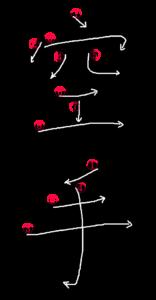 Stroke Order for 空手