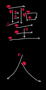 Kanji Stroke Order for 聖人
