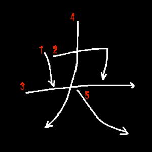 """Jouyou Kanji """"央"""" Stroke Order"""