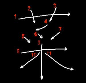 """Jouyou Kanji """"菜"""" Stroke Order"""